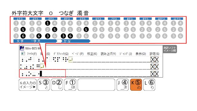 ⑤の点が表示された点訳ソフトのイメージ図と、⑤の点がオレンジ色で示された6点入力のイメージ図