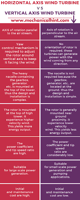 Comparison of Horizontal and vertical axis wind turbine