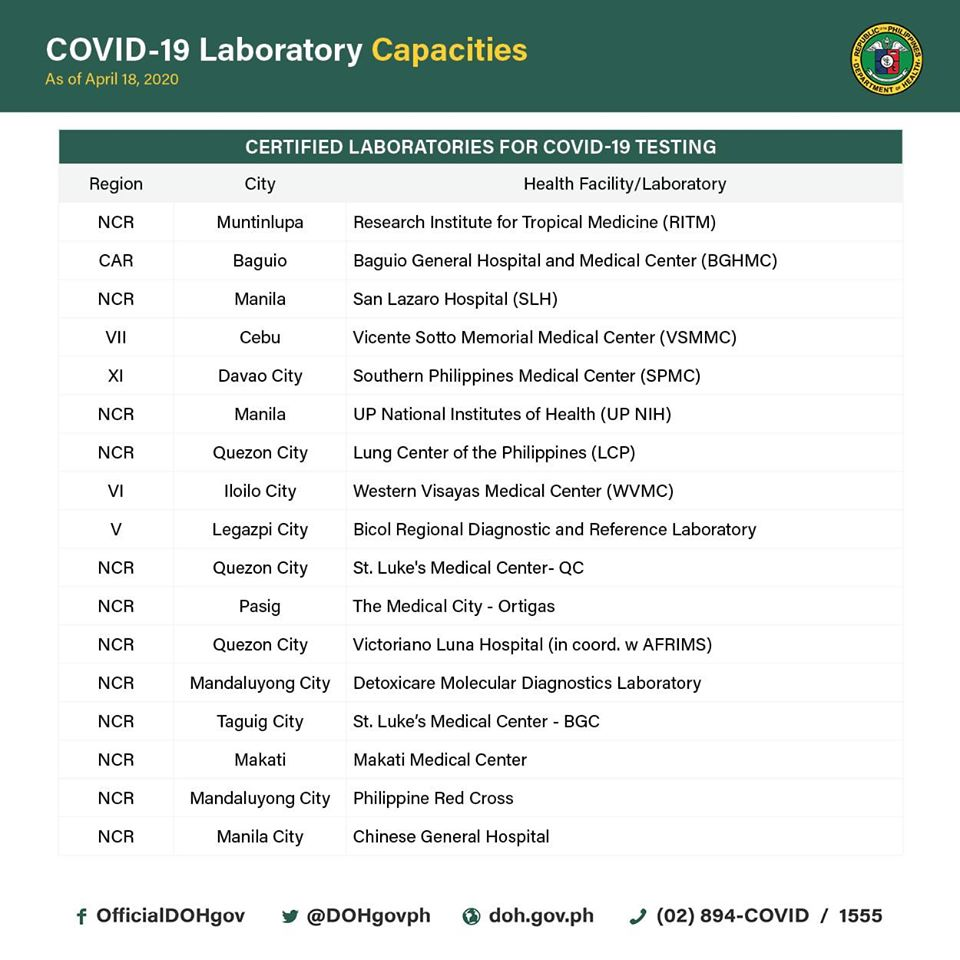 COVID-19 laboratory Philippines