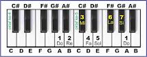 gambar solmisasi a pada piano