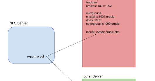 berxblog: Oracle DIRECTORY access on OS layer