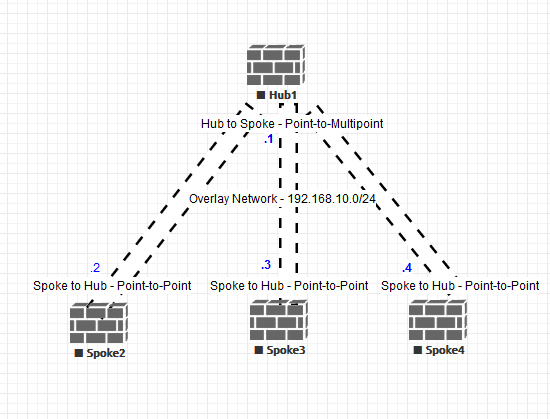 Generating multicast traffic for CCIE R&S Labs | SHARIFUL's TECH BLOG