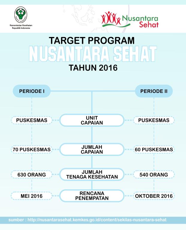 Target Program Nusantara Sehat