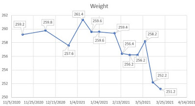 John Haverty Weight Tracking Since November 2020