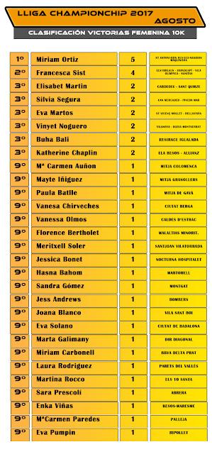 Lliga Championchip - Agosto 2017 - Clasificación Victorias 10K Femenina