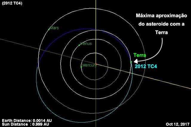 asteroide 2012 TC4 - aproximação em 12 de outubro de 2017