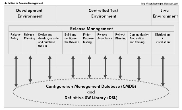 ITIL Release Management Quick Reference Process Central