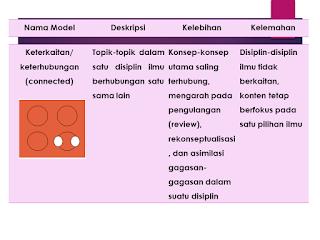 model Keterkaitan/ keterhubungan (connected)