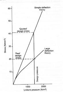 Teoria de placas y laminas timoshenko
