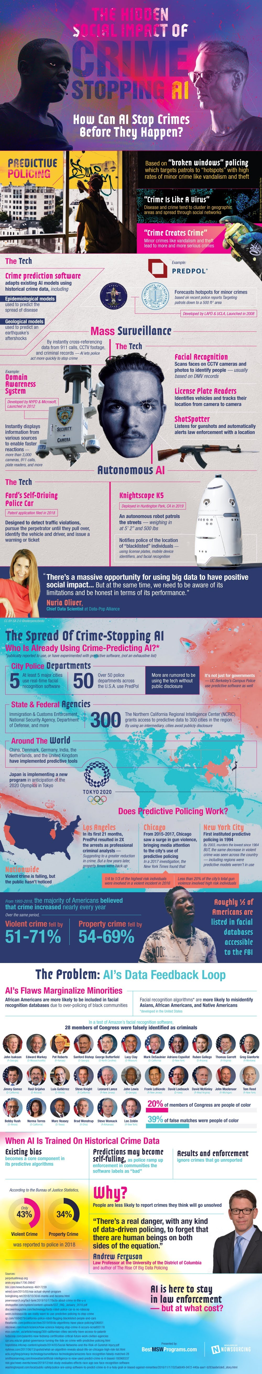 The Hidden Social Impact Of Crime-Stopping AI #infographic