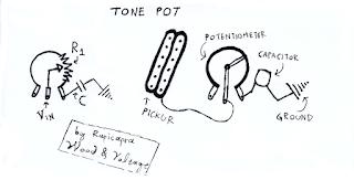 ποτενσιόμετρο tone pot