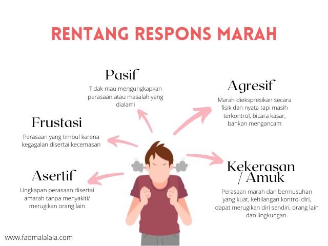 rentang-respons-marah