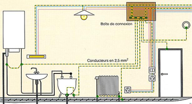 la liaison équipotentielle dans la salle de bain - le blog-travaux ... - Liaison Equipotentielle Salle De Bain