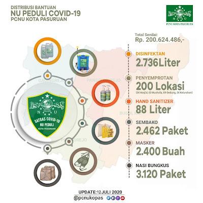 200 Juta Lebih Distribusi Bantuan Covid NU Kota Pasuruan Bagi Warga