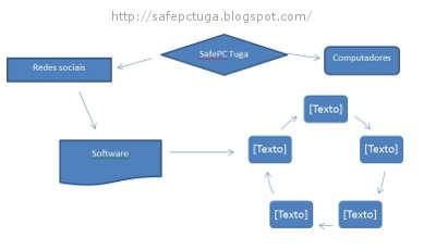 Criar diagramas de Fluxo de dados no word chart