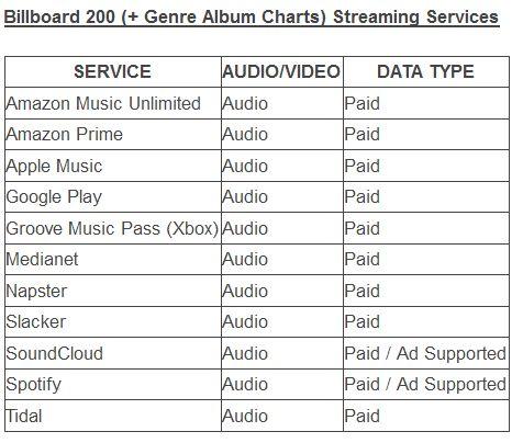 billboard Chart streaming method 2