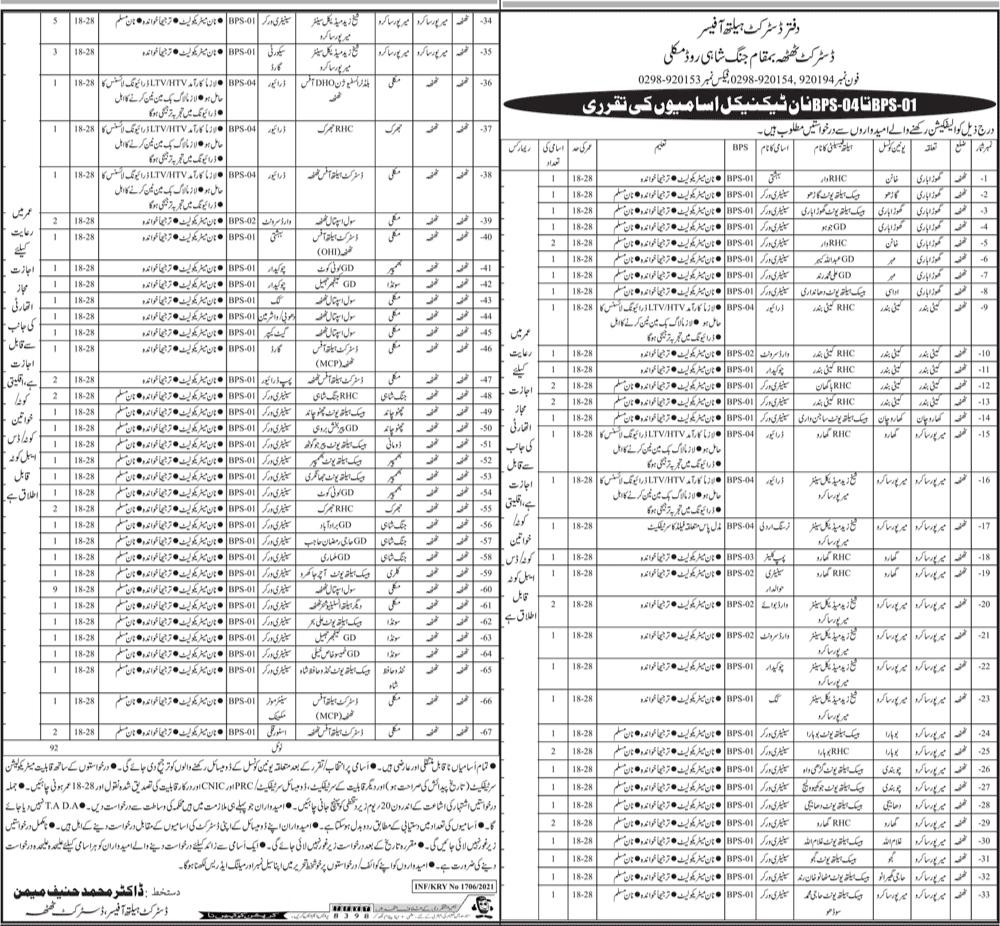 District Health Officer DHO Thatta Malkli Sindh Jobs 2021