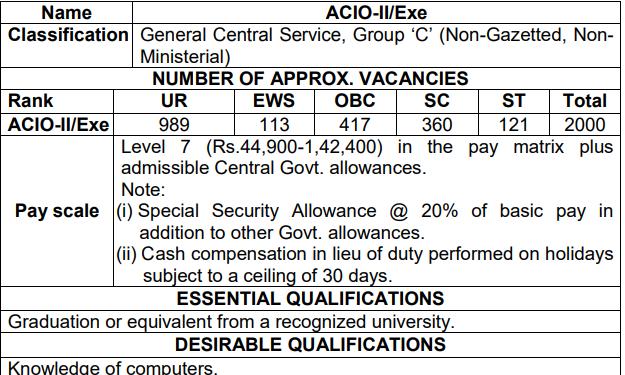 IB ACIO Salary and Pay Scale
