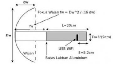 Penjelasan dan Tutorial Lengkap Cara Membuat Wajan Bolic