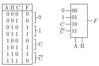 Gambar 2.24: Implementasi MUX 4-ke-1 untuk fungsi dengan 3 variabel