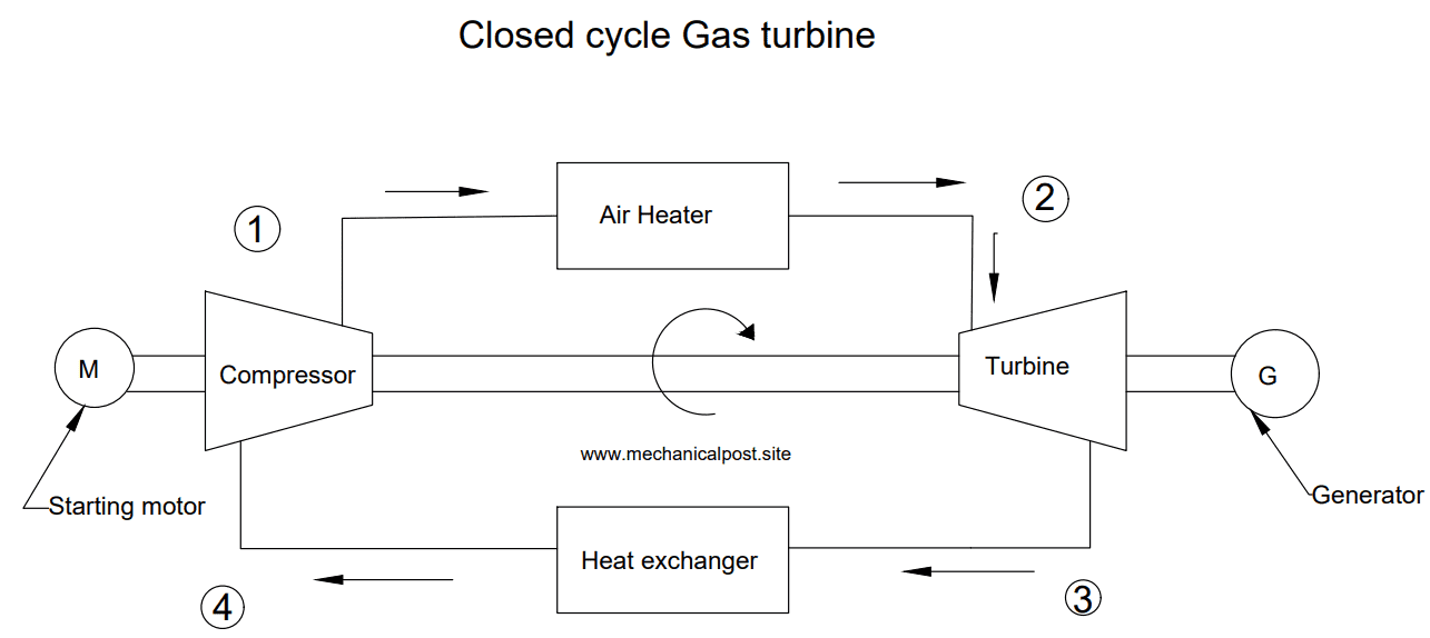 Diagram of closed cycle gas turbine