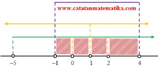 Pembahasan Matematika IPA SBMPTN 2014 Kode 291