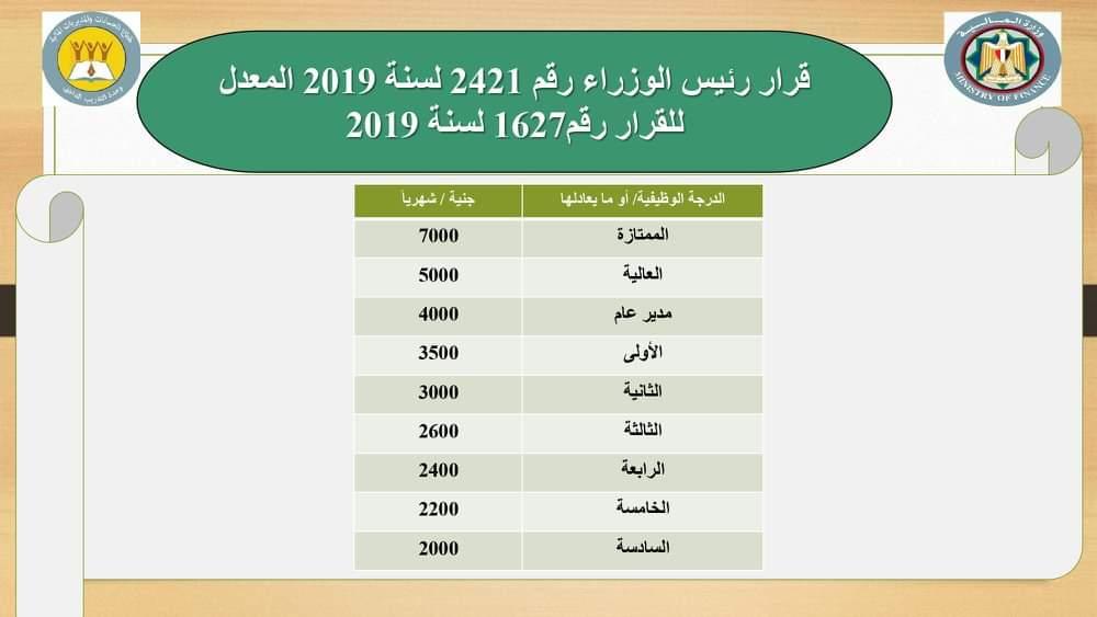 س و ج.. وزارة المالية تصدر بيان رسمي بالاجابة على كل الاسئلة الخاصة بالحد الأدني 0%2B%25289%2529