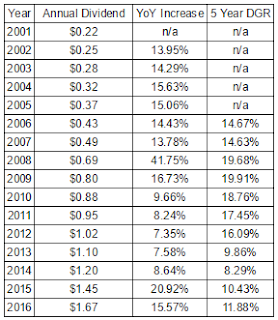 Medtronic plc Dividend Growth and Annualized Growth Rates Since 2001
