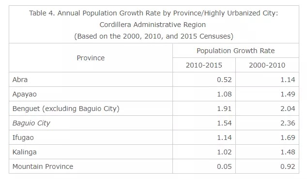 Baguio City Population Growth Rate is Pegged at 1.54 Percent based on 2010-2015 Censuses