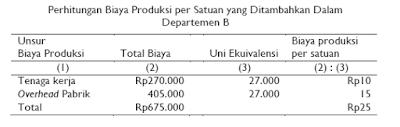 HPP Lebih Dari Satu Departemen