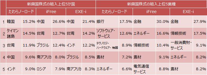 新興国株式インデックスファンドの組入上位5か国と上位5業種