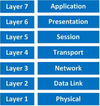 نموذج OSI