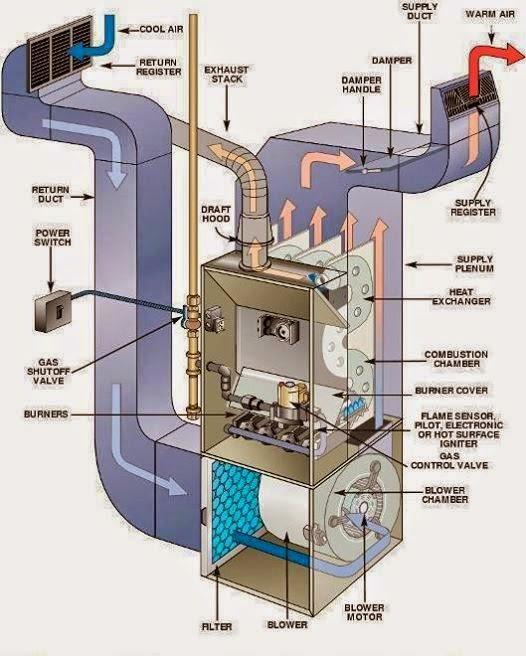ahu air handling unit system of hvac