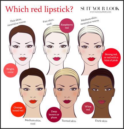 Cara Memilih Lipstik Yang Sesuai Dengan Warna Kulit | MaryJardin.co