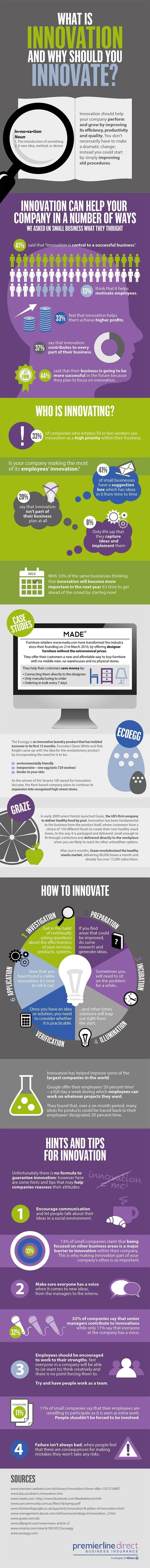 What Is Innovation And Why Should You Innovate? #Infographic