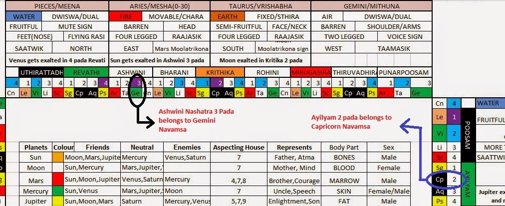 VEDIC ASTROLOGY: DRAW NAVAMSA CHART