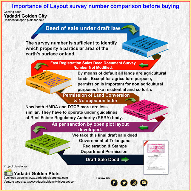 Importance of Layout survey number comparison before buying