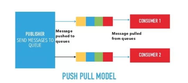 logical design of iot push pull communication model
