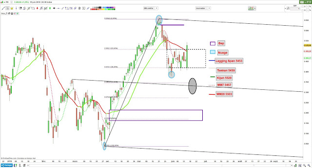 Analyse technique CAC40 [14/06/18] -1-