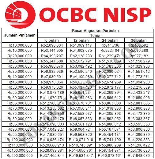 Tabel Angsuran KTA OCBC NISP