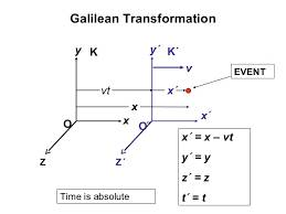 GALILEANS & LORENTZ TRANSFORMATIONS | The basic mathematical operations for the special theory of relativity.