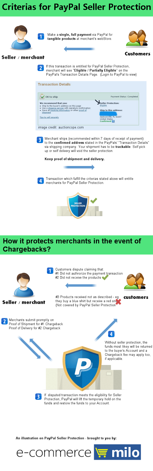 PayPal Seller Protection - How it works?