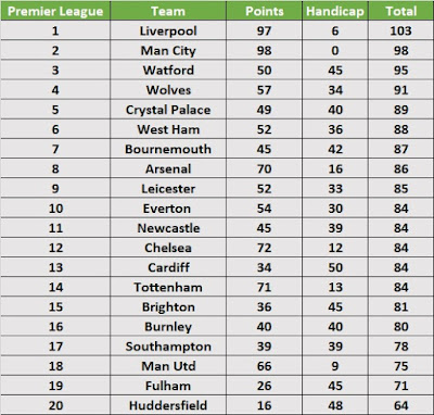 Premier League Season Handicap Table 2018/19
