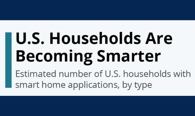 Smarter U.S. Households by 2024
