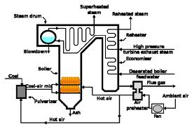 How are Supercritical Boilers different from Subcritical