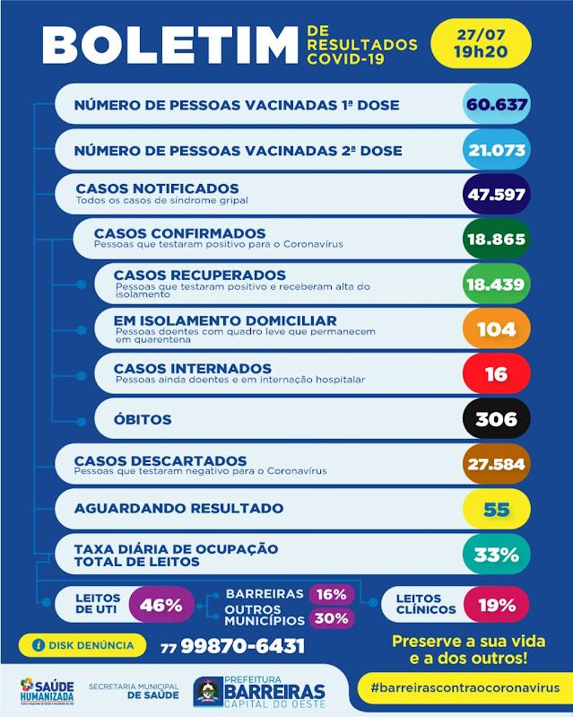Secretaria de Saúde de Barreiras comunica o 306º óbito, em decorrência da Covid-19