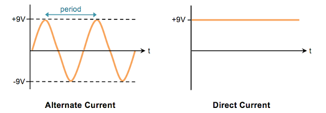 Alternate current versus Direct current