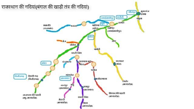 Rajasthan Ki Nadiya Trick - राजस्थान की नदियां ट्रिक