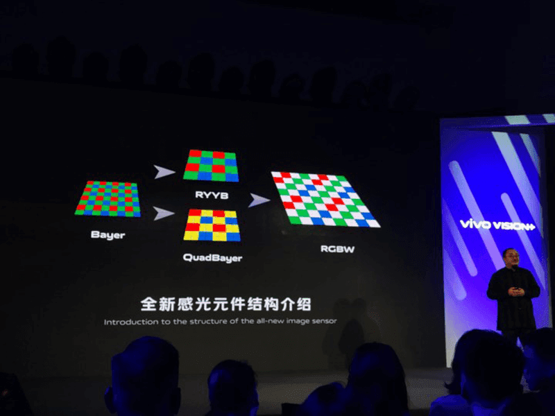 vivo is developing an RGBW sensor that captures more light than Huawei's RYYB sensors