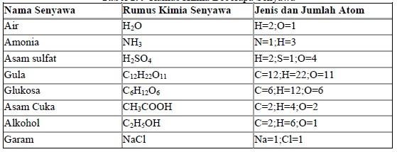 Rumus Kimia Beberapa Senyawa